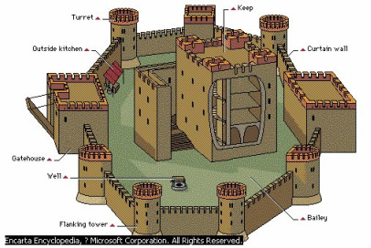 English Castle Vs Japanese Castle on castle home plans medieval